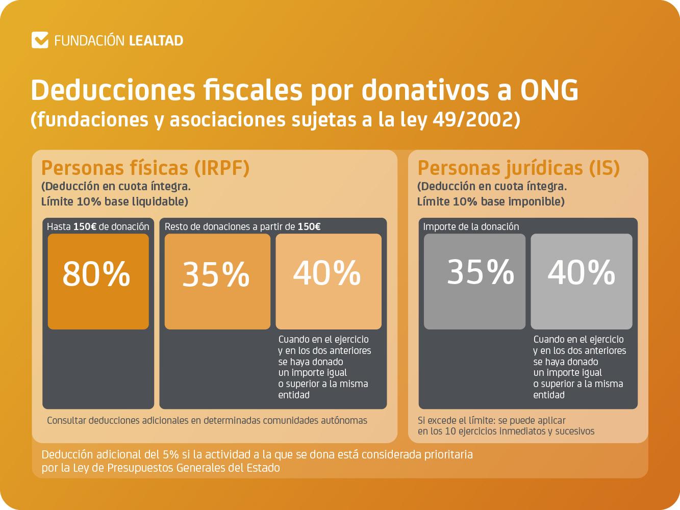 Deducciones-fiscales-donativos-ONG-2020-TAMAÑO-GRANDE